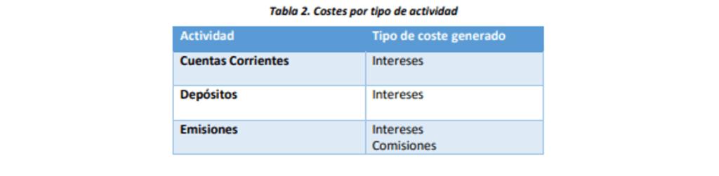costes por tipo de actividad