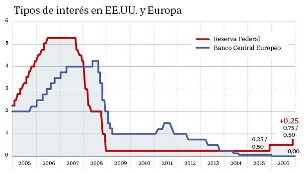 tipo de interes usa europa