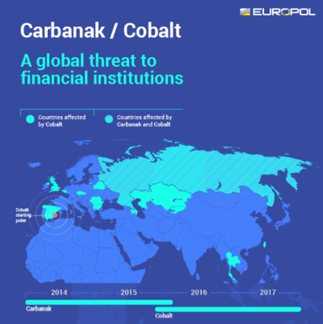 carbanak global
